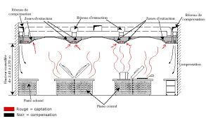extraction cuisine les différentes méthodes de ventilation captation