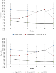 frontiers growth mixture modeling of depression symptoms