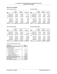 628 fleet street floor plans metro releases fy 2011 budget agency schedules public meeting to