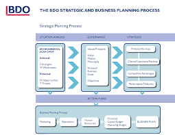 10 best images of business process plan template business
