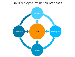 360 employee evaluation feedback template for powerpoint360