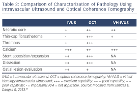 ultrasound machine comparison table intravascular ultrasound versus optical coherence tomography