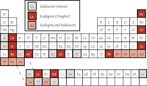 radioactive elements on the periodic table how old is the earth according to the bible and science