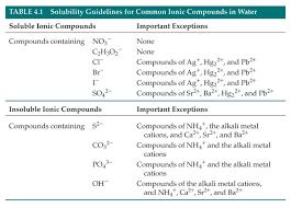 nursing resume exles images of solubility properties of benzoic acid solubility guidelines mcat pinterest chemistry