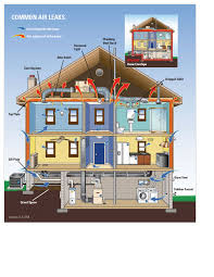 Whole House Ventilation Unit Home Energy Audits Energy Check