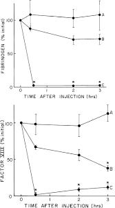 comparison of the bleeding potential of vampire bat salivary