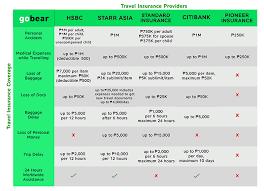 travel insurance reviews images Gobear reviews 5 cheap travel insurance gobear png