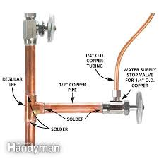 Kitchen Faucet Water Supply Lines Install A Reverse Osmosis Pleasing Kitchen Sink Water Lines Jpg
