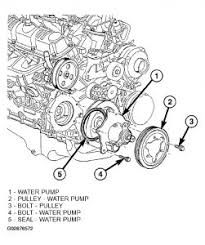 2003 dodge caravan can i replace the water pump on my 2003