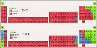 gases on the periodic table periodic table of phase state solid liquid gas at 20 c 700 c
