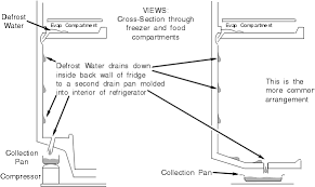 refrigerator has ice or water buildup chapter 6