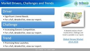 Challenge And Herpes Global Herpes Market 2014 2018