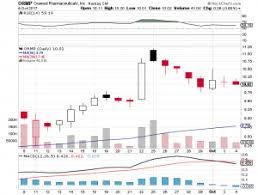 norman news target black friday h c wainwright reiterates a buy rating on oramed pharmaceuticals