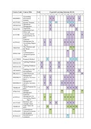 Curriculum Mapping De La Salle University Accountancy Undergraduate Degree Program