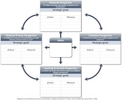 Strategic Planning Template Excel Complex Balanced Scorecard For Strategic Planning Goalsetting And