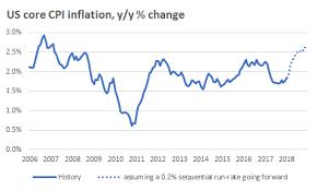 us bureau of labor statistics cpi u s consumer price index rises sharply does this more fed