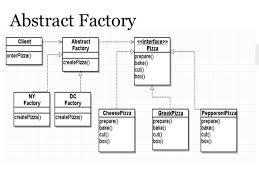 factory design pattern abstract factory design pattern