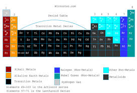 Periodic Table Diagram The Periodic Table Wizznotes Com Free Gcse And Cxc Tutorials