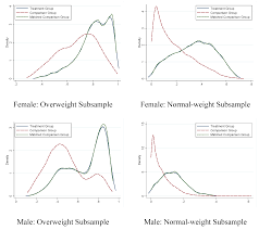 ijerph free full text the effects of weight perception on