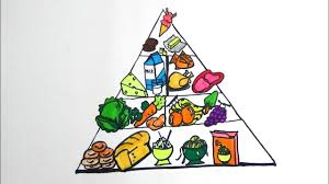 food pyramid coloring page for kids how to draw food pyramid youtube