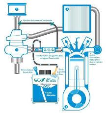 chambre d injection eco l eau un kit d injection d eau moteur gp de plus
