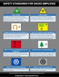 simple guide to safety symbols on work boots