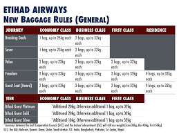 19 united airlines checked baggage fees 108 chicago to from