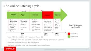 best practices for patching and maintaining oracle e business