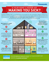 is your house making you sick pps northwest