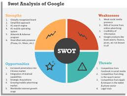 25 unique swot analysis examples ideas on pinterest swot