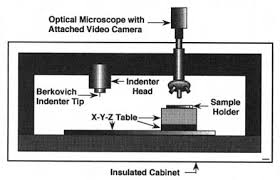 how to hook up head and cabinet schematic diagram of experimental set up of nanoindentation