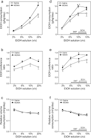 mice with decreased cerebral dopamine function following a