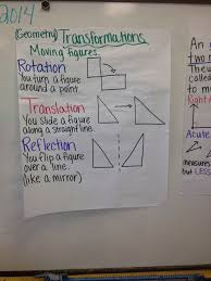 transformations rotation reflection translation of figures