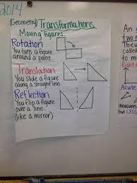 transformations rotation reflection translation of figures