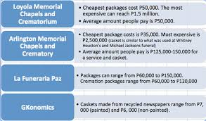 casket cost the cost of dying in ph