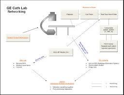 ge cath lab room dimensions