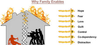 Family Roles In Addiction Worksheets Why Family Enables