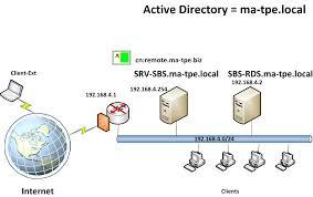 passerelle bureau à distance installation et paramétrage d un serveur 2008 r2 avec le rôle