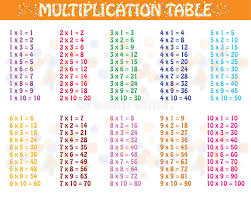 15 Multiplication Table Colorful Multiplication Table Stock Vector Image 68071998
