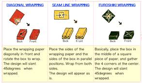 japanese gift wrapping the art of gift wrapping the style files japanese gift wrapping