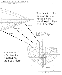 the model shipwright how to read a ship plan