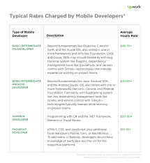 much does it cost hire a mobile developer