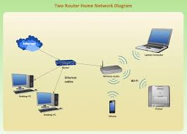 wireless router network diagram network diagram software home two router home network diagram