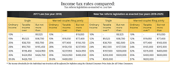 2017 earned income tax table understanding the new 2018 federal income tax brackets and rates