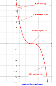 graphing cubic functions