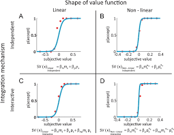 neurobiology of value integration when value impacts valuation