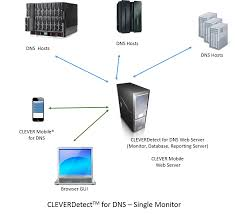 cleverdetect for dns dns record changes monitoring and reporting