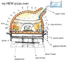 stunning outdoor pizza oven design ideas gallery decorating