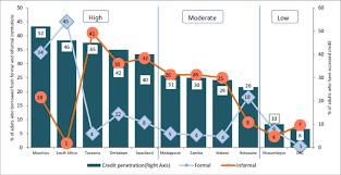 Formal Credit And Informal Credit credit informal credit and overall credit