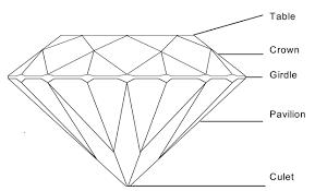 Diamond Depth And Table Diamond Appraisals The 4 C U0027s Color Clarity Cut U0026 Carat Weight